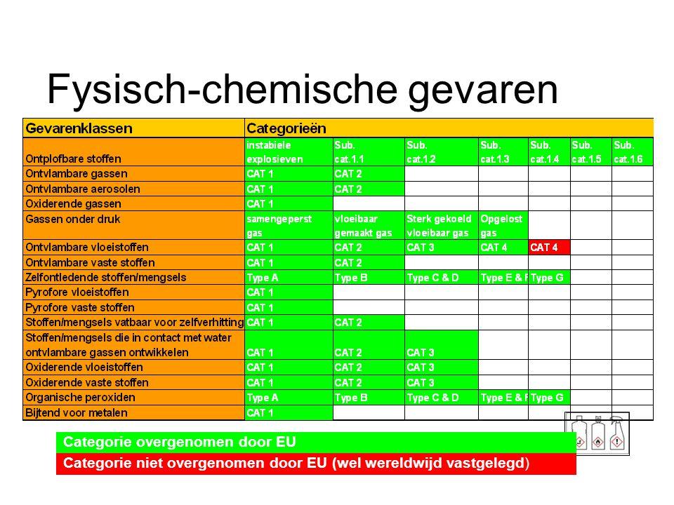 Fysisch-chemische gevaren