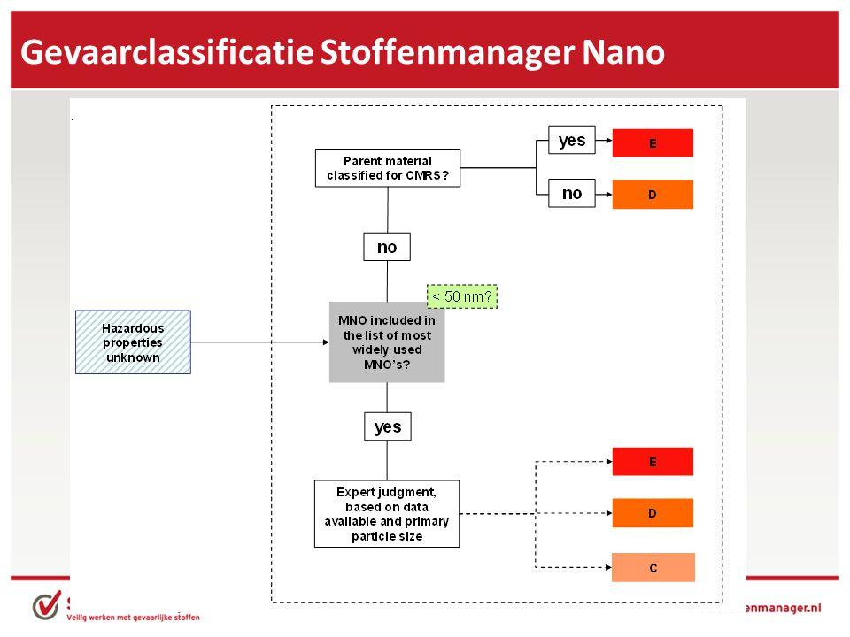 Gevaarclassificatie Stoffenmanager Nano