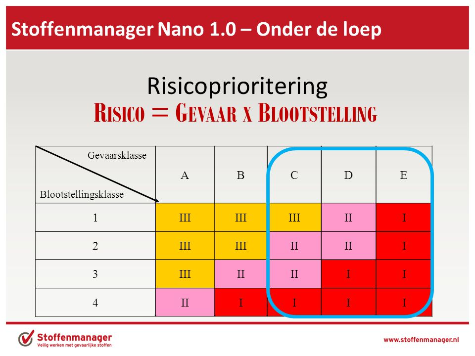 Stoffenmanager Nano 1.0 – Onder de loep