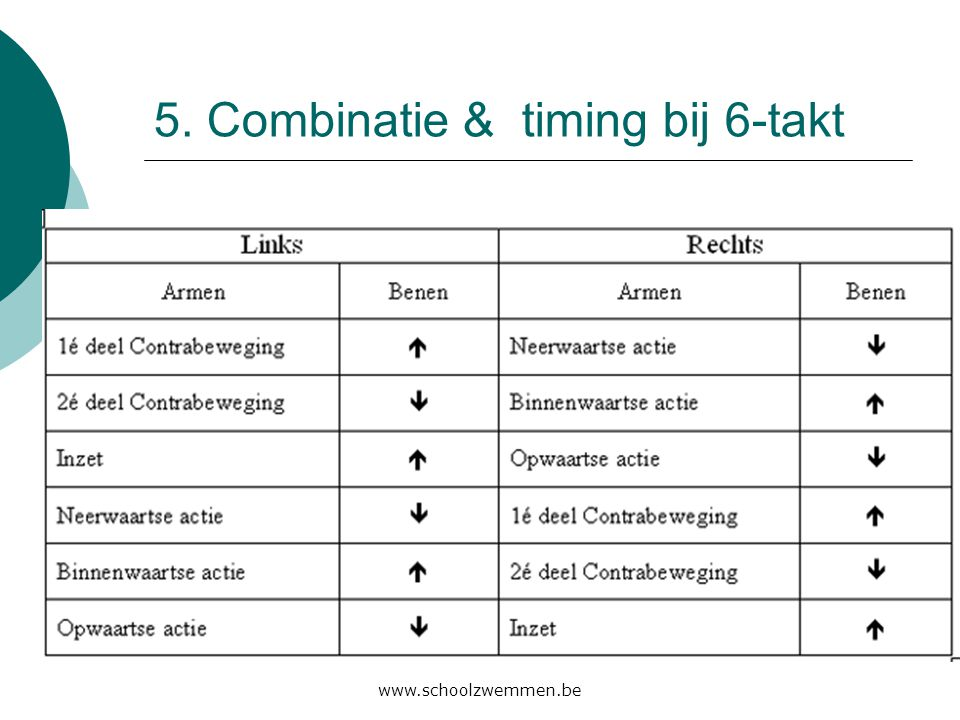 5. Combinatie & timing bij 6-takt