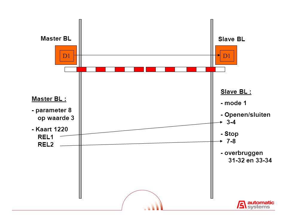 Master BL Slave BL. D1. D1. Slave BL : - mode 1. - Openen/sluiten 3-4. - Stop 7-8. - overbruggen 31-32 en 33-34.