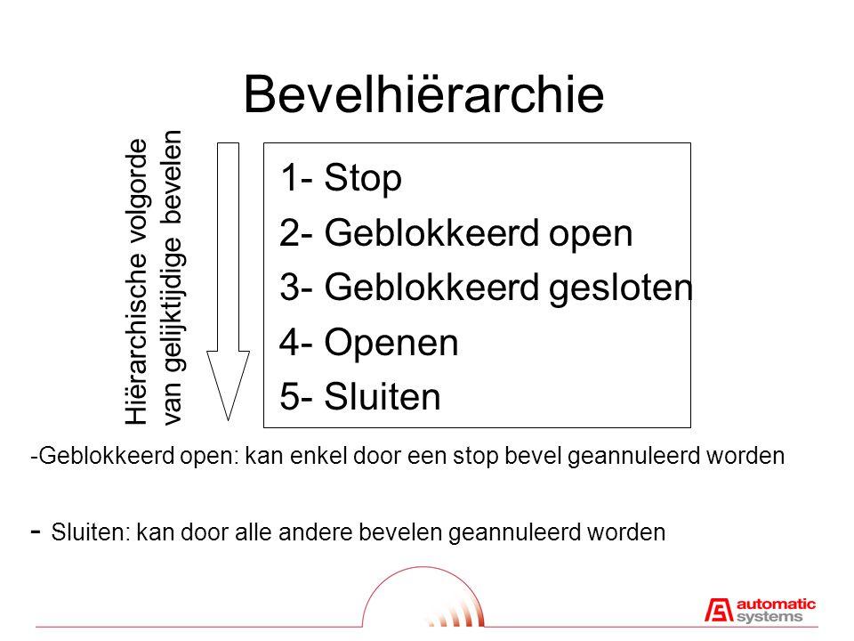 Bevelhiërarchie 1- Stop 2- Geblokkeerd open 3- Geblokkeerd gesloten