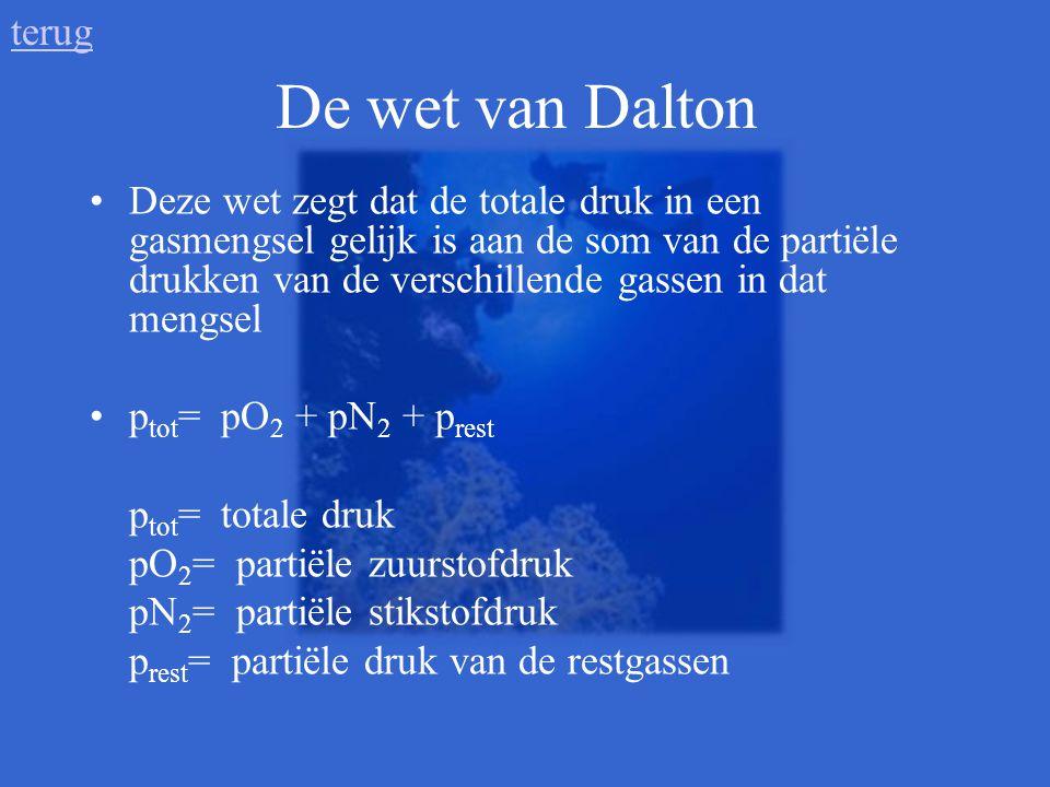 terug De wet van Dalton.