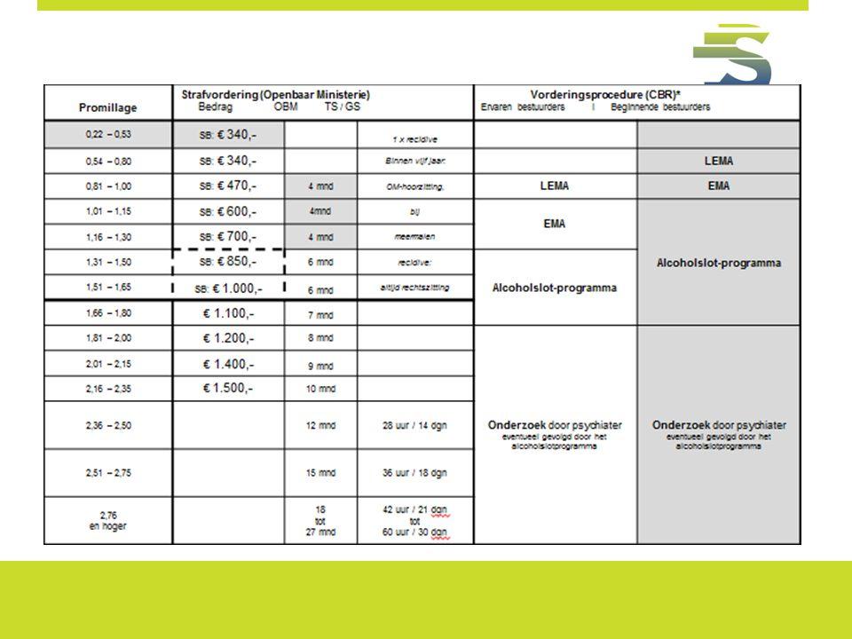 Lichtgrijs gearceerd: de extra richtlijn voor beginnende bestuurders; Donkergrijs gearceerd + stippelrand: OM-hoorzitting i.v.m. opleggen OBM.