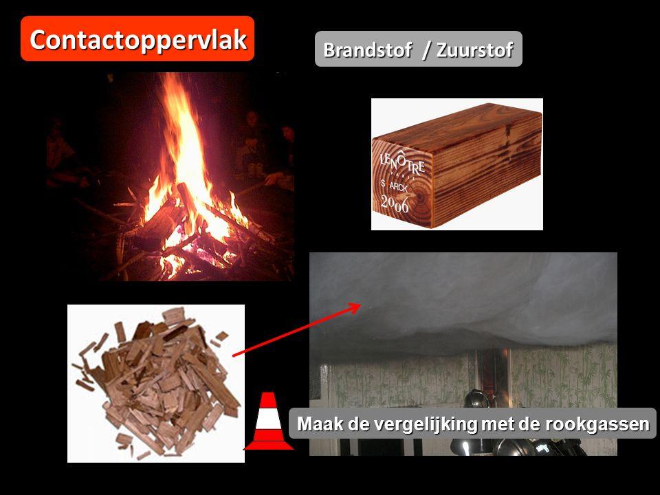 Contactoppervlak Brandstof / Zuurstof