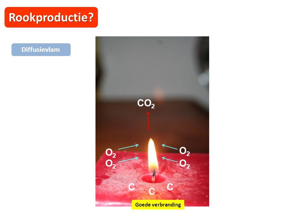 Rookproductie O2 CO2 C O2 O2 O2 Diffusievlam Goede verbranding