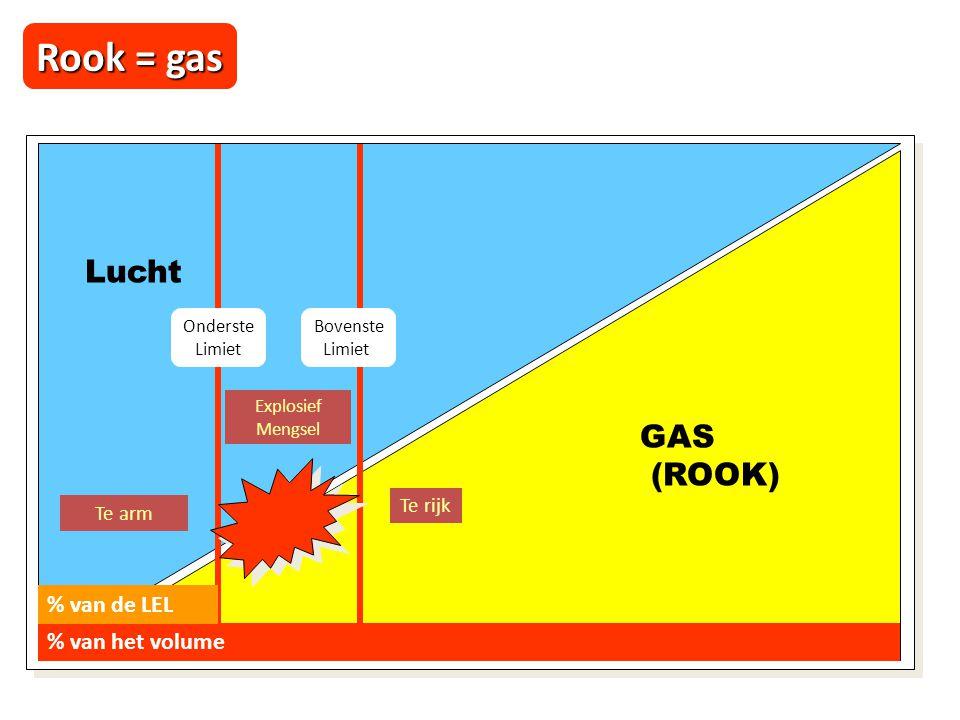 Rook = gas Lucht GAS (ROOK) % van de LEL % van het volume Te rijk