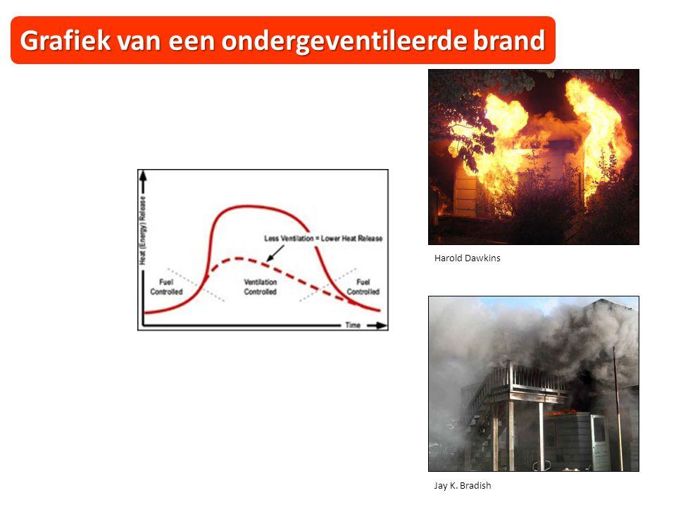 Grafiek van een ondergeventileerde brand