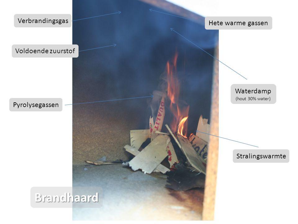 Brandhaard Verbrandingsgas Hete warme gassen Voldoende zuurstof