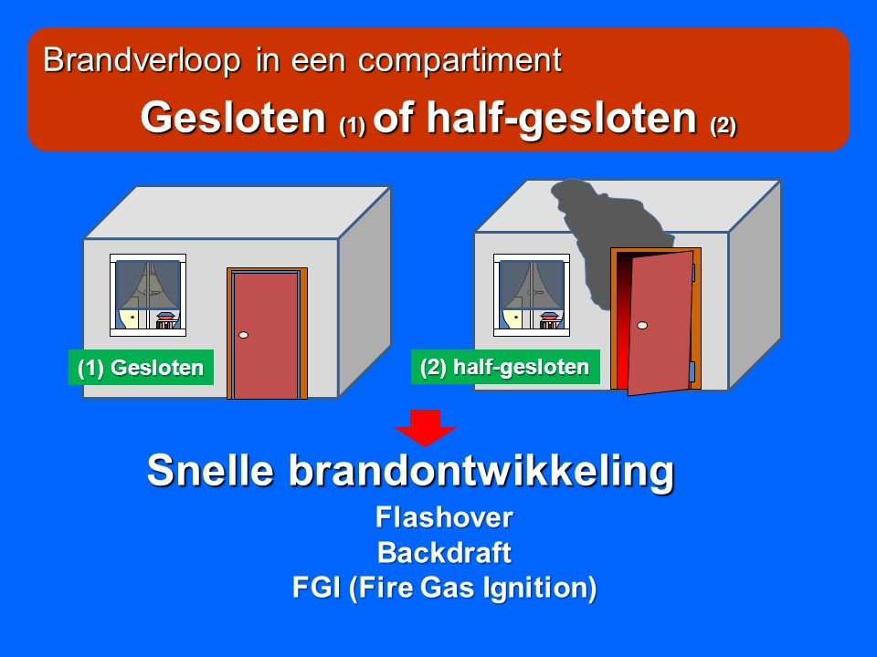 Gesloten (1) of half-gesloten (2) FGI (Fire Gas Ignition)