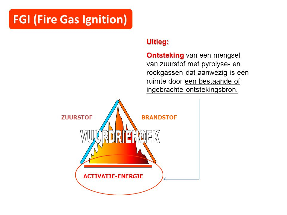 VUURDRIEHOEK FGI (Fire Gas Ignition) Uitleg: