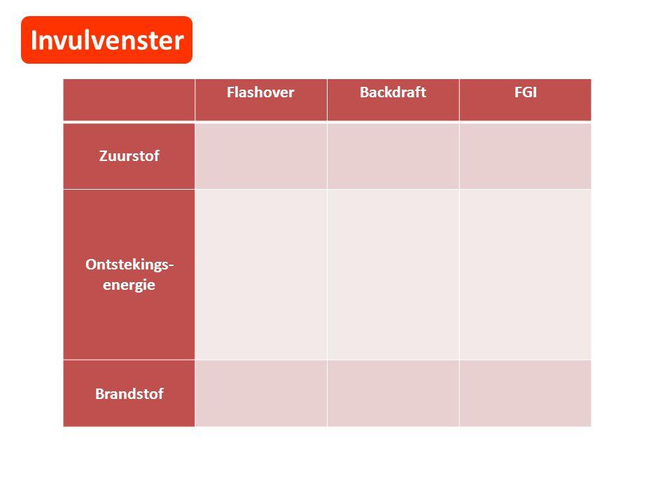Invulvenster Flashover Backdraft FGI Zuurstof Ontstekings- energie