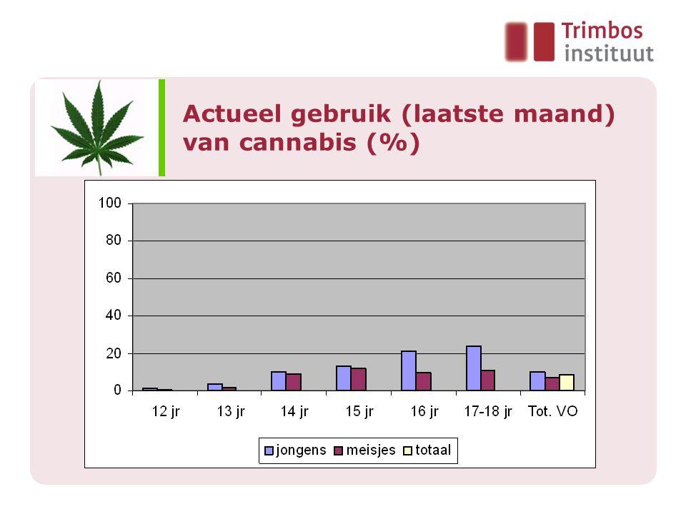 Actueel gebruik (laatste maand) van cannabis (%)