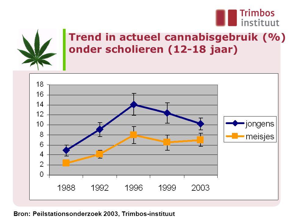 Trend in actueel cannabisgebruik (%) onder scholieren (12-18 jaar)