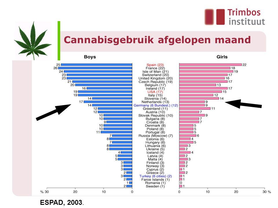 Cannabisgebruik afgelopen maand