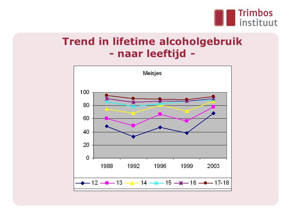 Trend in lifetime alcoholgebruik - naar leeftijd -
