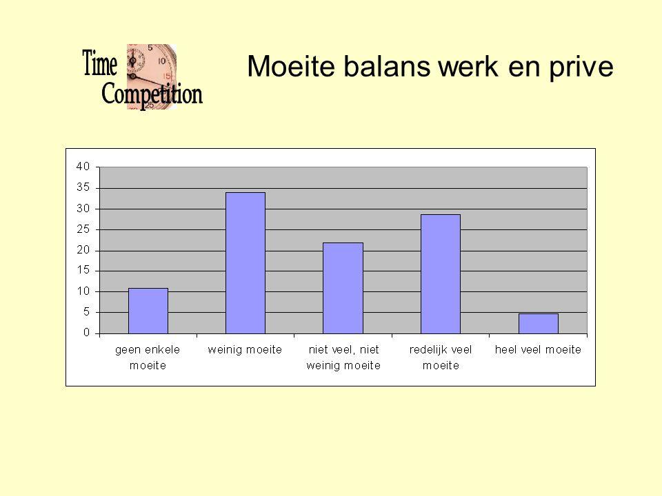 Moeite balans werk en prive