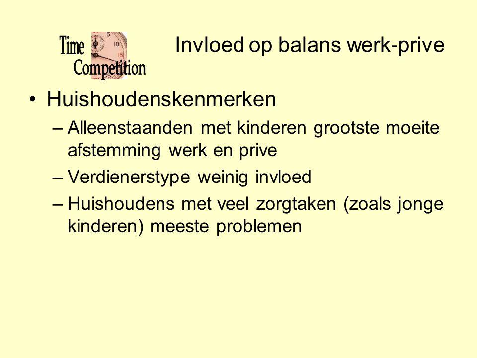 Invloed op balans werk-prive
