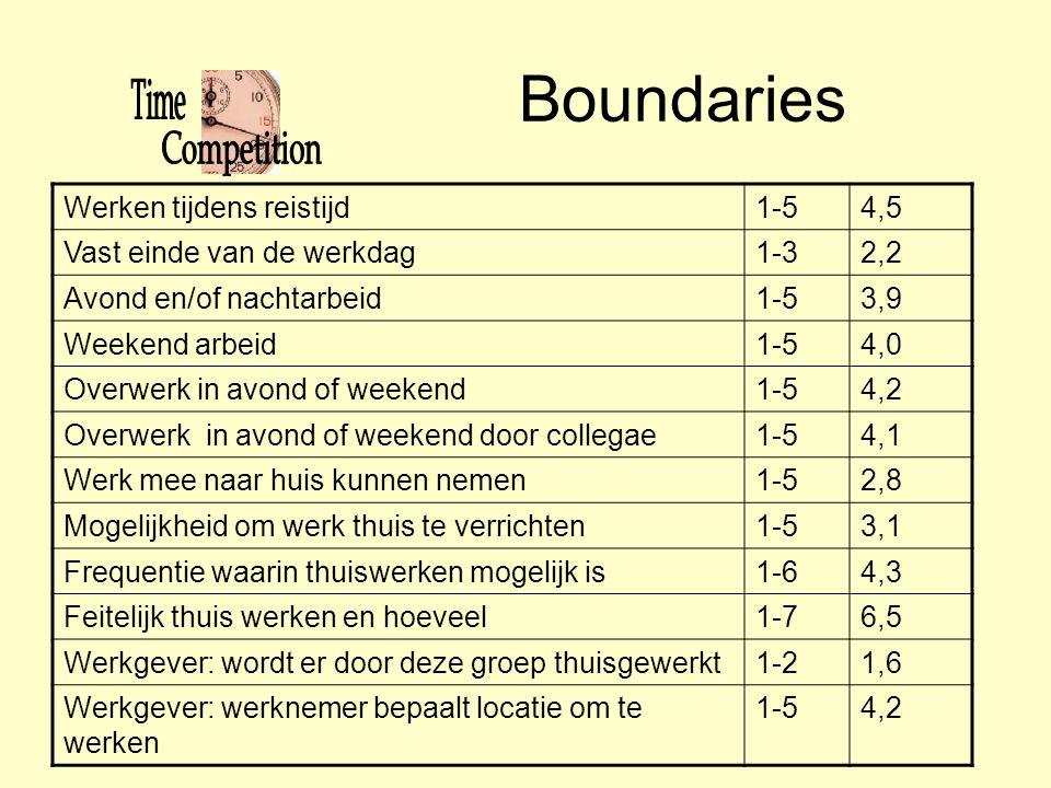 Boundaries Werken tijdens reistijd 1-5 4,5 Vast einde van de werkdag