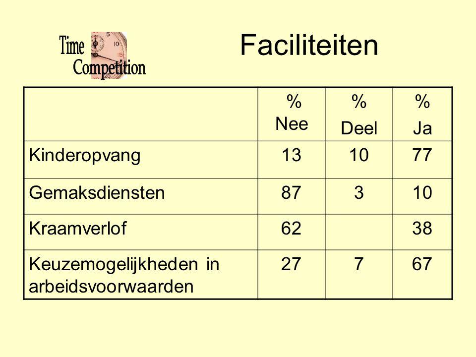 Faciliteiten % Nee % Deel Ja Kinderopvang 13 10 77 Gemaksdiensten 87 3