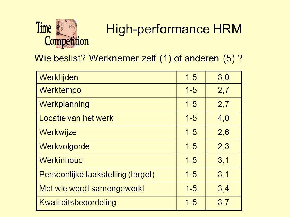 High-performance HRM Wie beslist Werknemer zelf (1) of anderen (5)