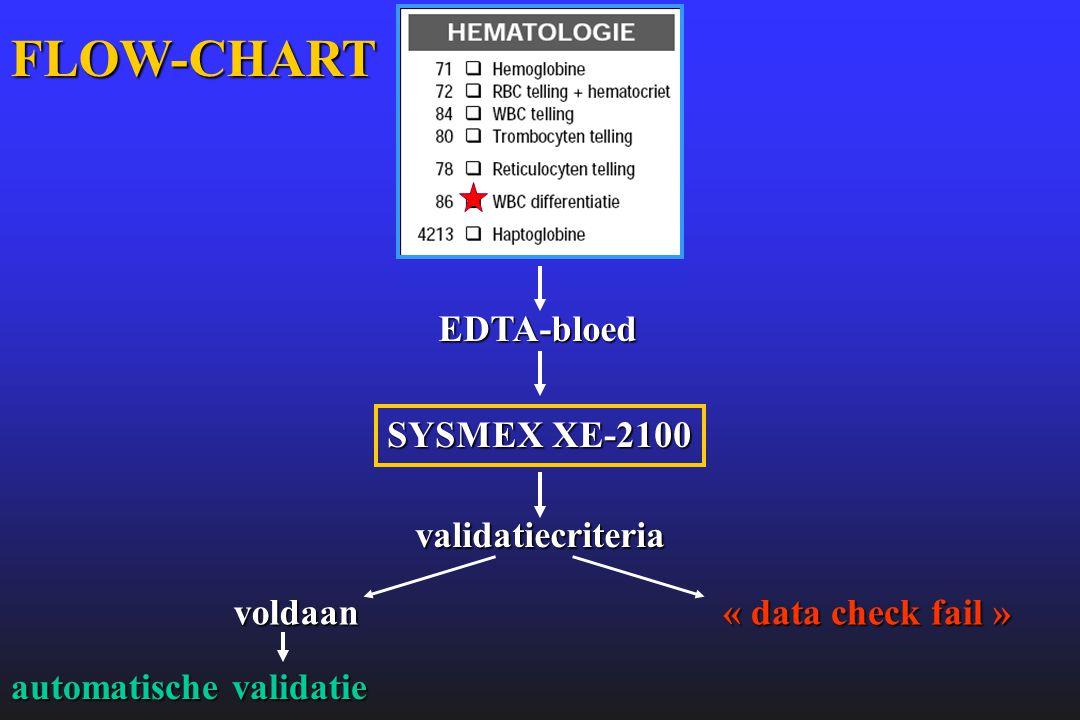 FLOW-CHART EDTA-bloed SYSMEX XE-2100 validatiecriteria voldaan