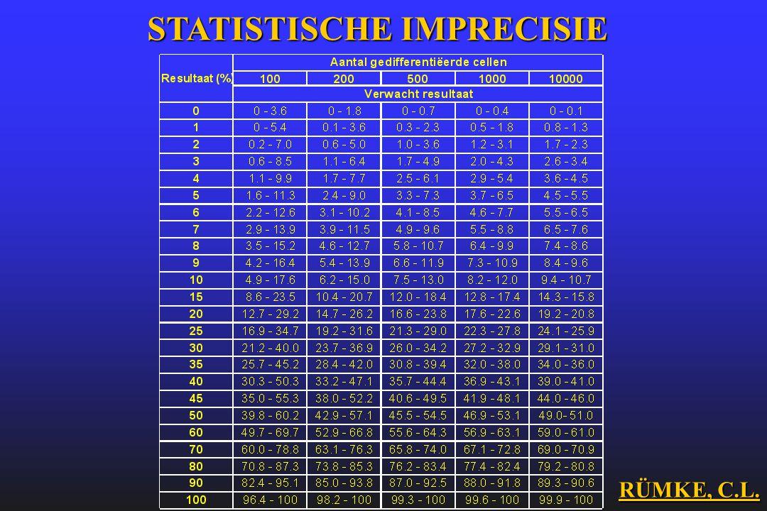 STATISTISCHE IMPRECISIE