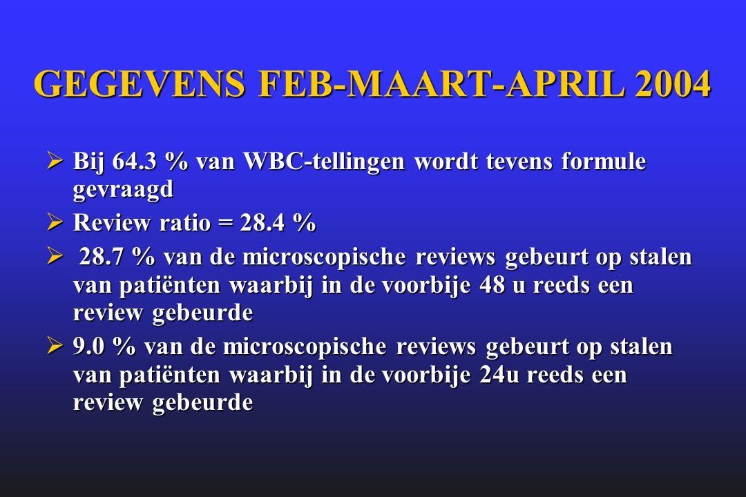 GEGEVENS FEB-MAART-APRIL 2004