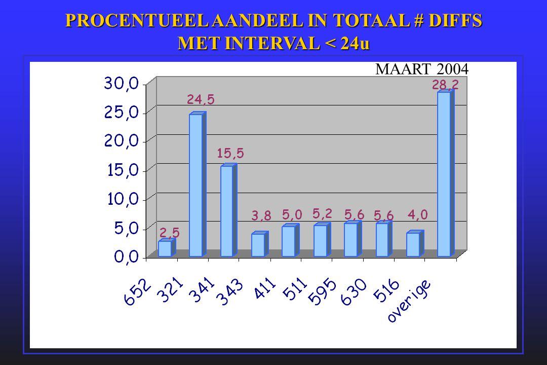 PROCENTUEEL AANDEEL IN TOTAAL # DIFFS MET INTERVAL < 24u