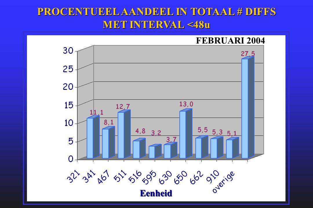 PROCENTUEEL AANDEEL IN TOTAAL # DIFFS MET INTERVAL <48u