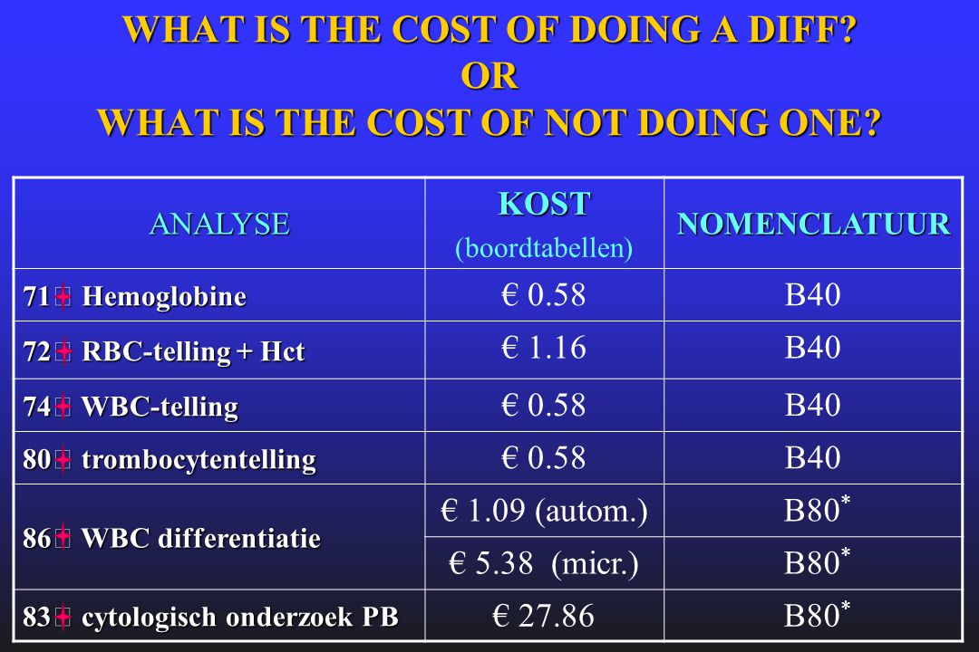 WHAT IS THE COST OF DOING A DIFF OR WHAT IS THE COST OF NOT DOING ONE