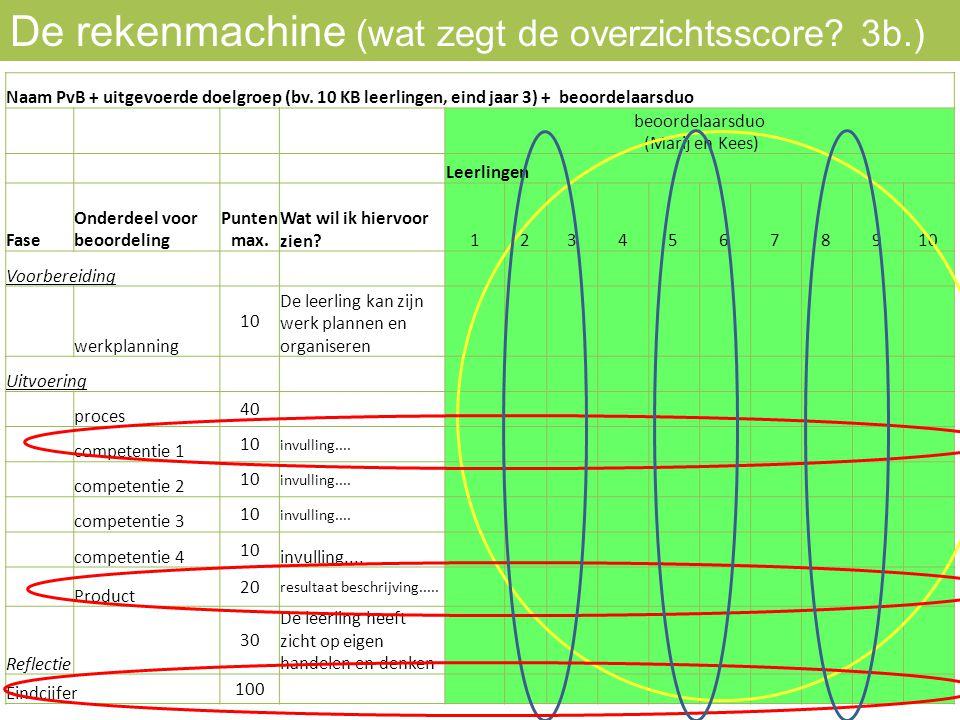 De rekenmachine (wat zegt de overzichtsscore 3b.)