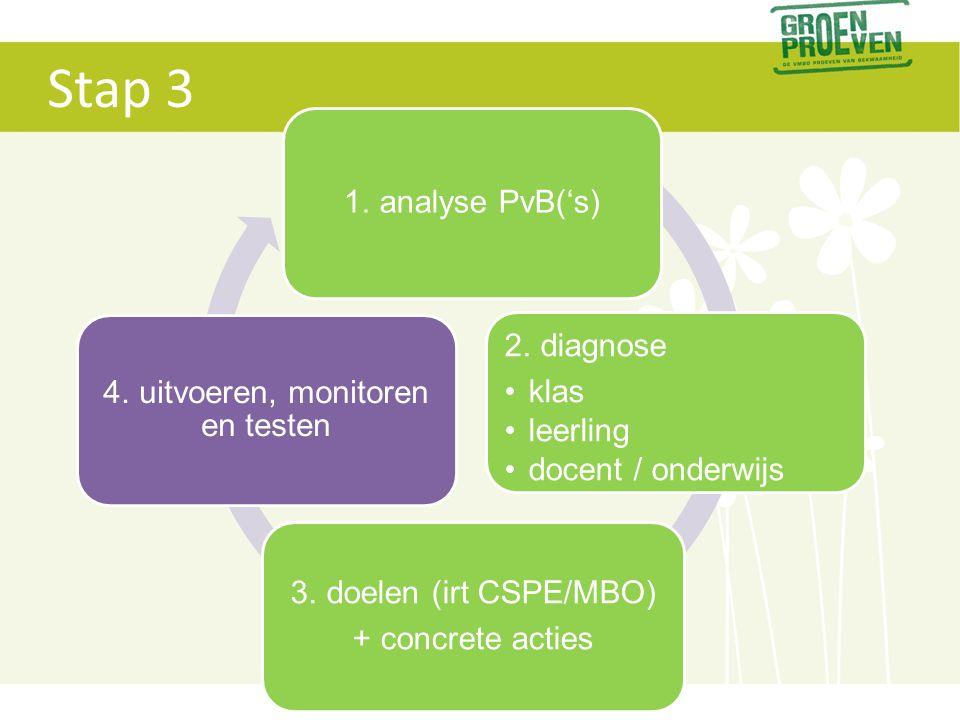 4. uitvoeren, monitoren en testen