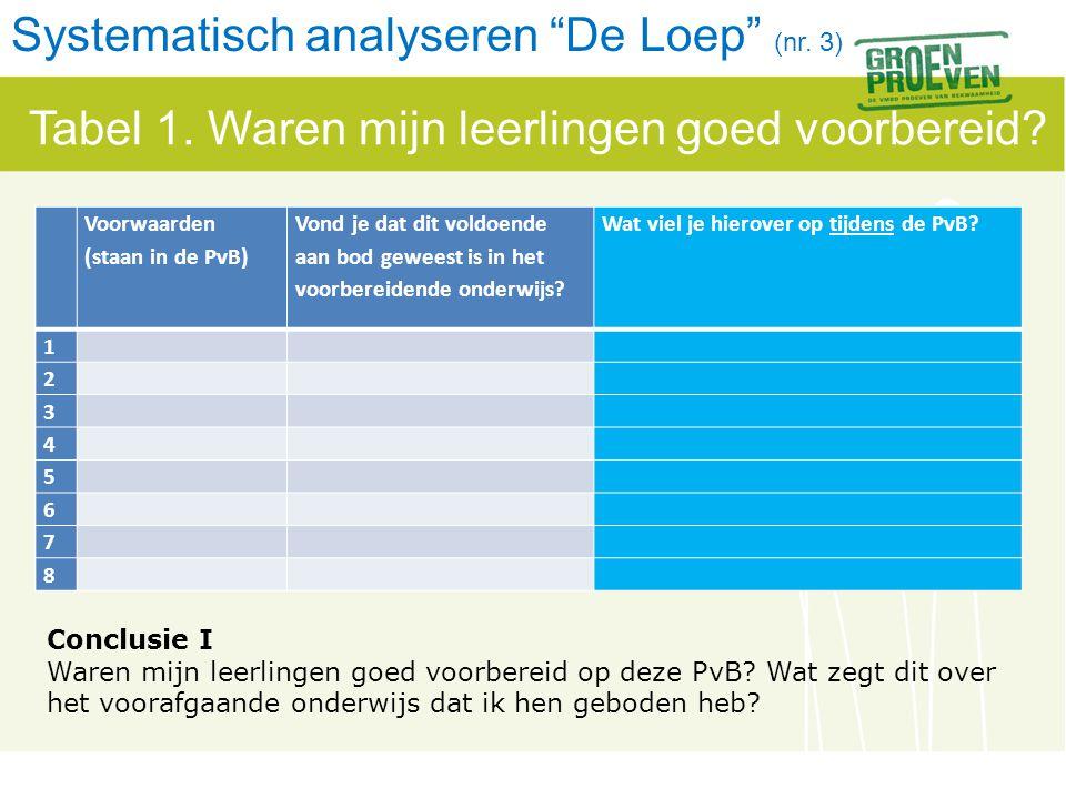Systematisch analyseren De Loep (nr. 3)
