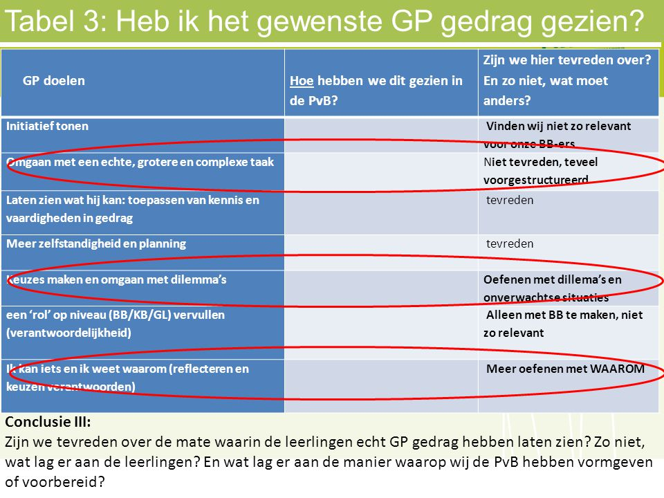 Tabel 3: Heb ik het gewenste GP gedrag gezien