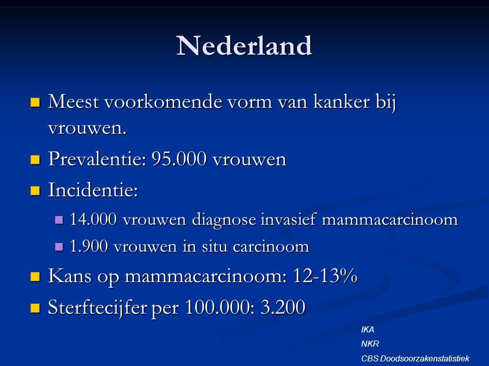 Nederland Meest voorkomende vorm van kanker bij vrouwen.