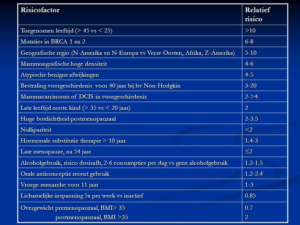 Risicofactor Relatief risico Toegenomen leeftijd (> 45 vs < 25)