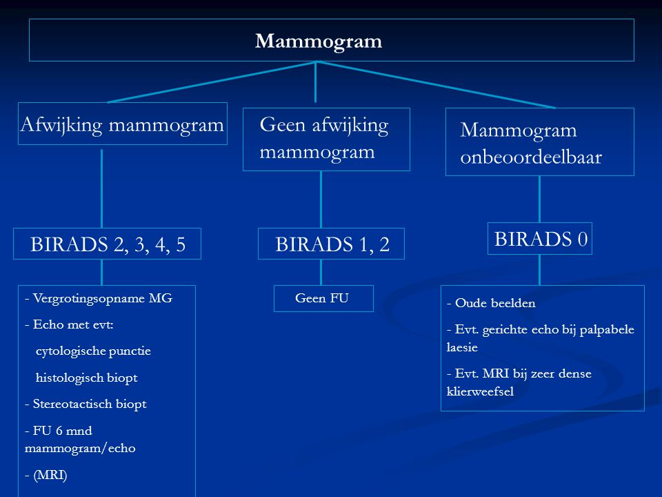 Geen afwijking mammogram Mammogram onbeoordeelbaar