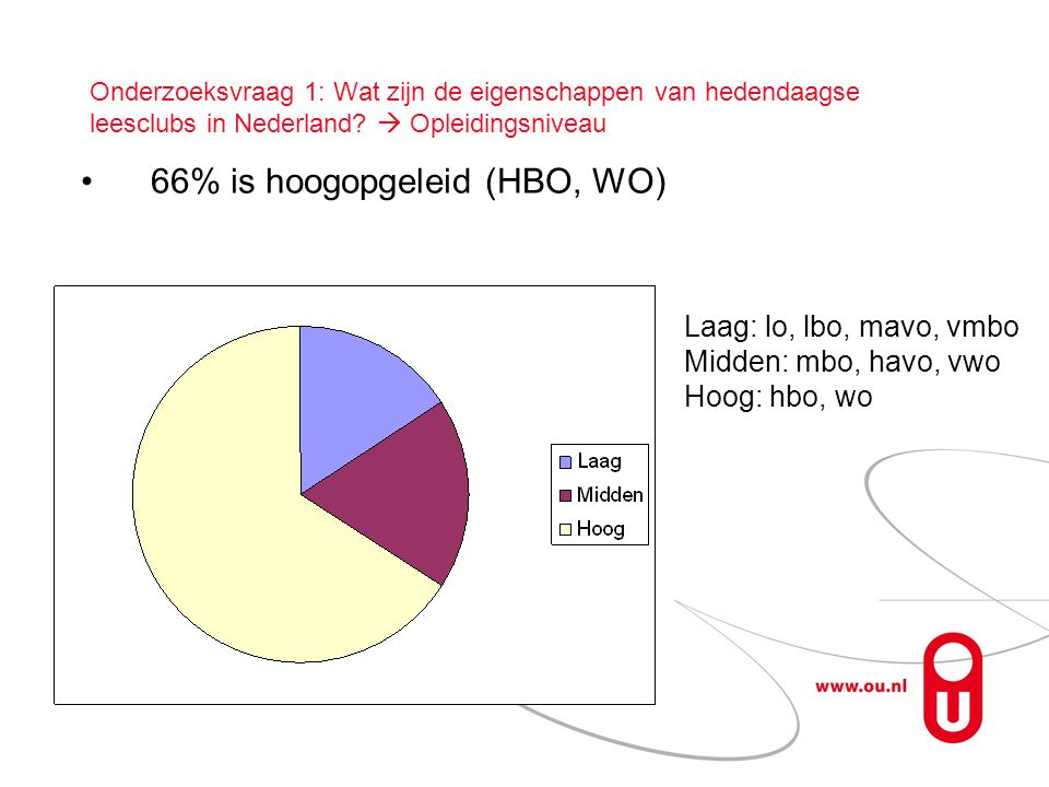 66% is hoogopgeleid (HBO, WO)
