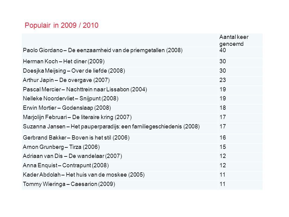 Populair in 2009 / 2010 Aantal keer genoemd
