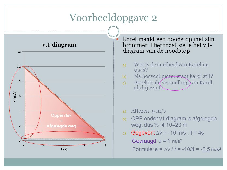 Voorbeeldopgave 2 Karel maakt een noodstop met zijn brommer. Hiernaast zie je het v,t-diagram van de noodstop.