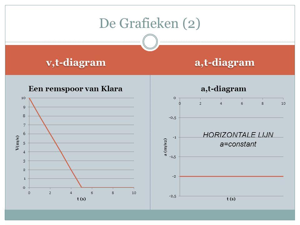 De Grafieken (2) v,t-diagram a,t-diagram HORIZONTALE LIJN a=constant