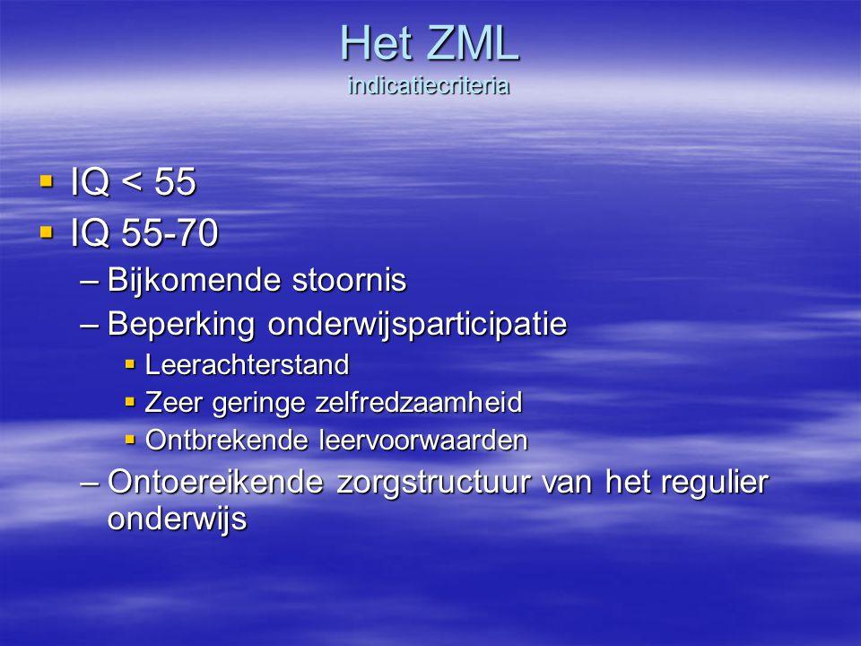 Het ZML indicatiecriteria