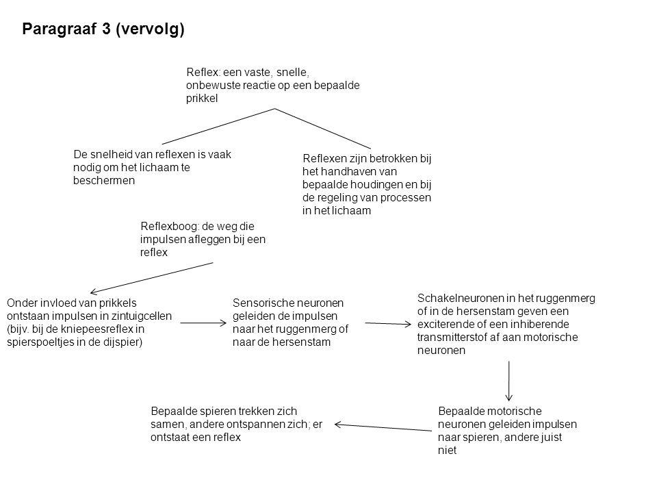 Paragraaf 3 (vervolg) Reflex: een vaste, snelle, onbewuste reactie op een bepaalde prikkel.