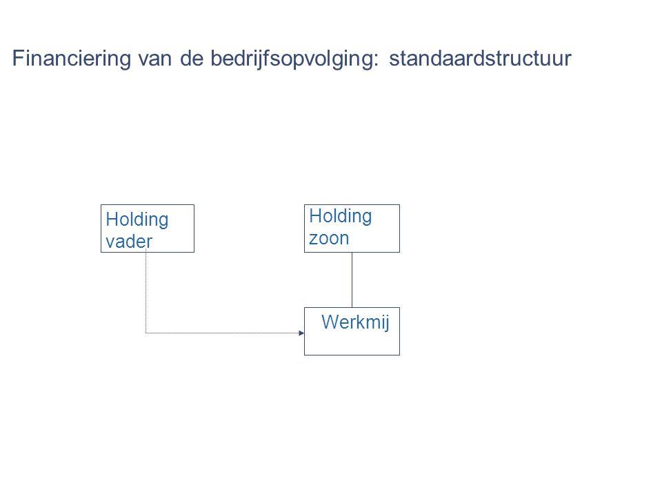 Financiering van de bedrijfsopvolging: standaardstructuur