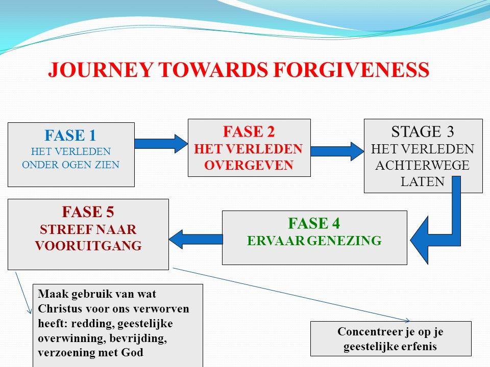 JOURNEY TOWARDS FORGIVENESS