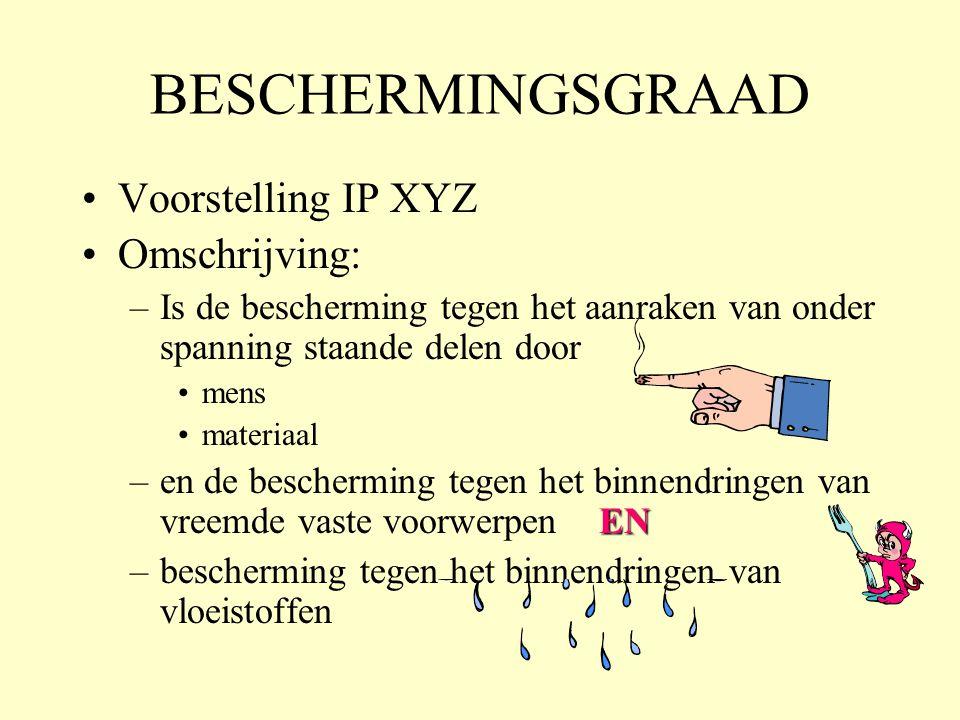 BESCHERMINGSGRAAD Voorstelling IP XYZ Omschrijving: