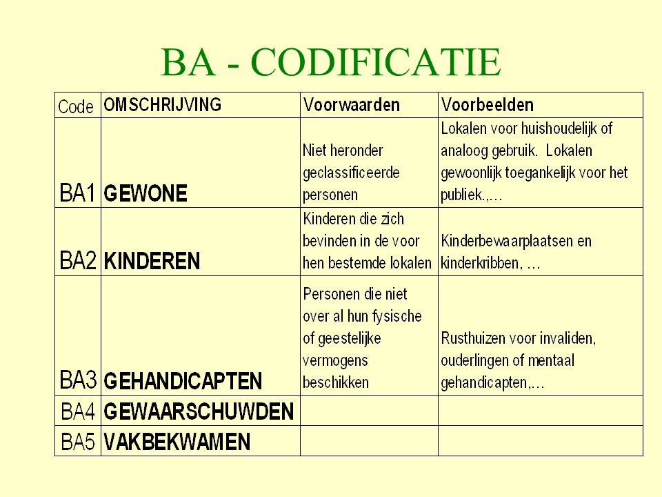 BA - CODIFICATIE