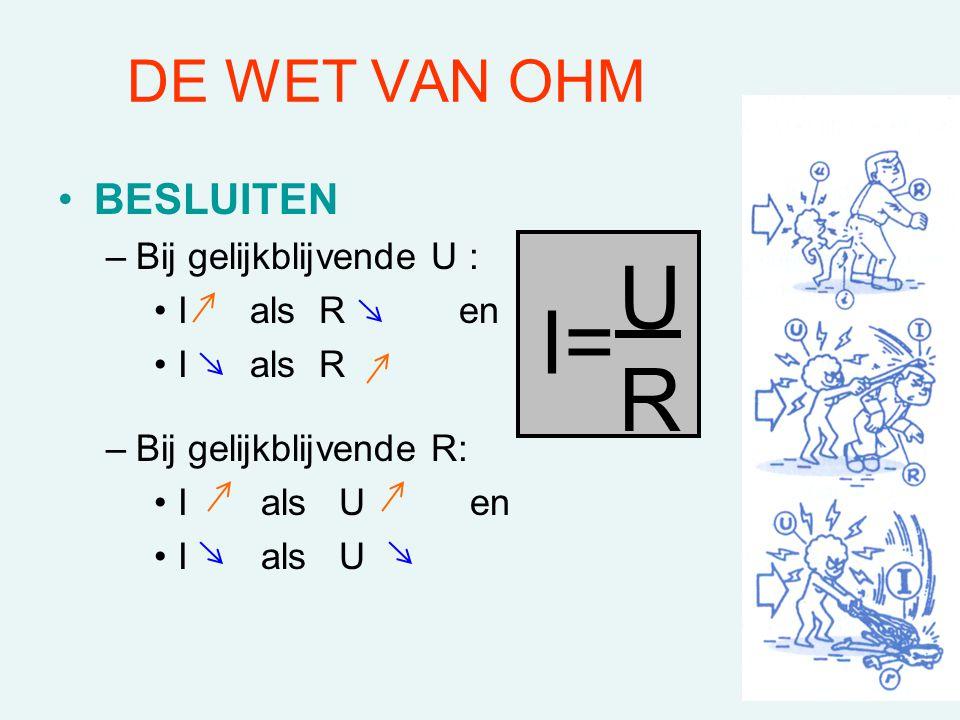 U I= R DE WET VAN OHM BESLUITEN Bij gelijkblijvende U : I als R en