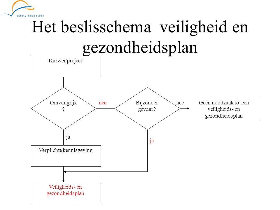 Het beslisschema veiligheid en gezondheidsplan